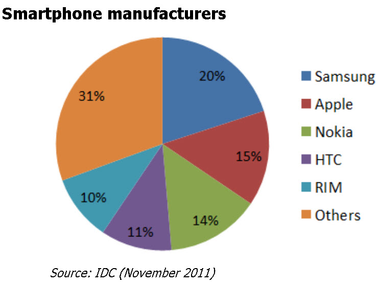 Best smartphone of 2012 Most popular smartphone of 2012.