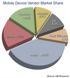 Mobile device vendor market share 2012