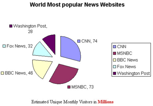 World Most popular News Websites ,BBC News ,CNN News , MSNBC News , Washington Post , FOX news