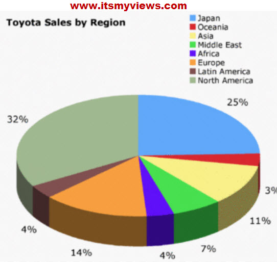Toyota-Sales-2012-by Region