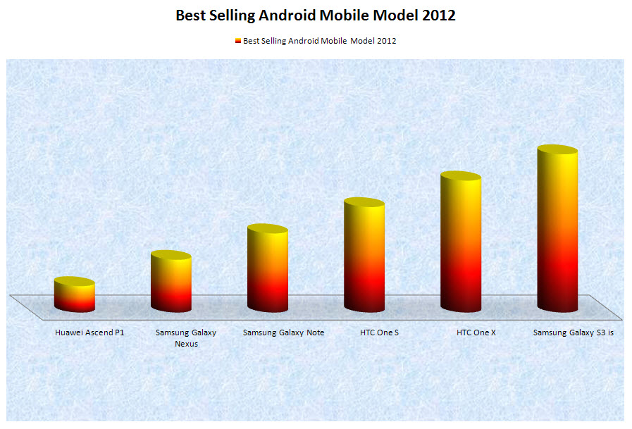 Best-selling-mobile-model-in-graphs-2012-2013