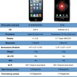Latest Mobile Model Apple iphone5 Price in India and Dubai