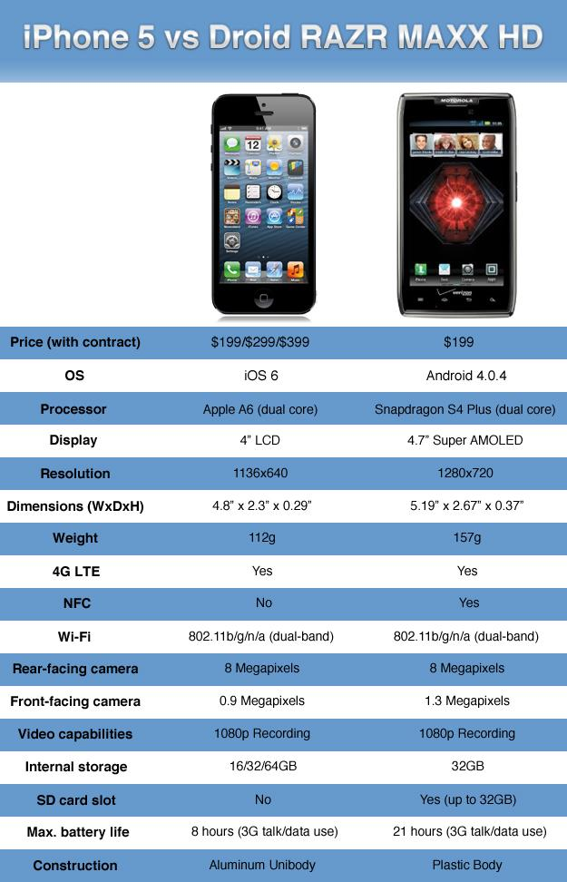 iphone-5-vs-Motorla-droid-razrd Mobile-model-2012-2013