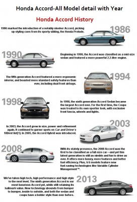 Latest-Honda-accord-model-History