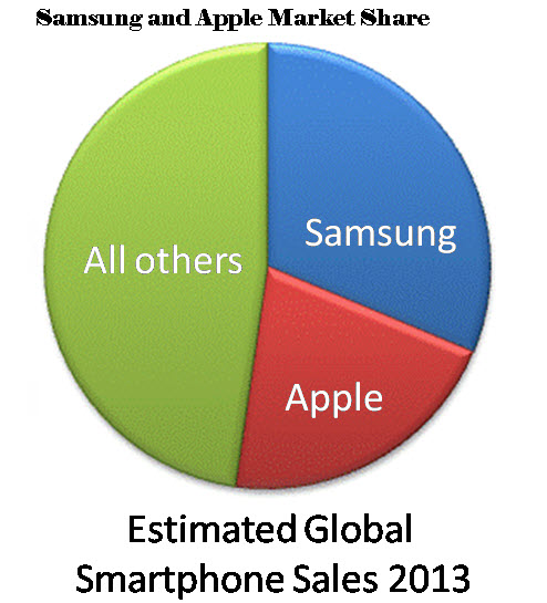 Apple-Samsung-Mobile-Smartphone-Market-Share-2013