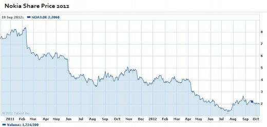 Nokia-share-price-2012-2013