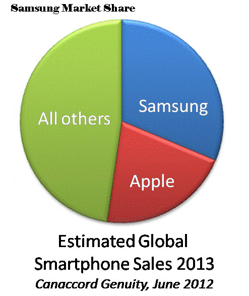 Samsung-Market-Share-Smartphone-Mobile-2013