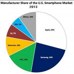 Smartphone on Mobile Manufacturer Share In Usa Smartphone Markets