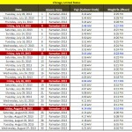 Latest Ramadan Calendar-2013 Saher Iftaar Timetable for New-York , Chicago and Washington USA Cities