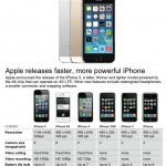 Latest Apple Iphone5S User Review and Price 2013-2014