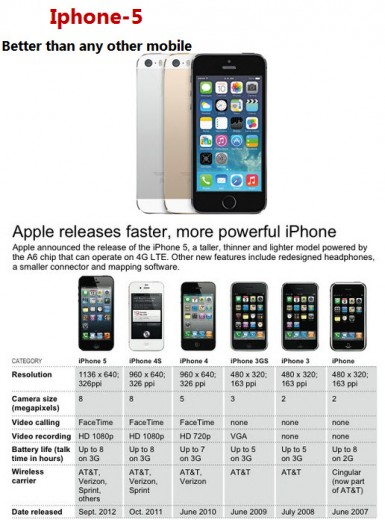All-Apple-Mobile-model-2014-Comparison