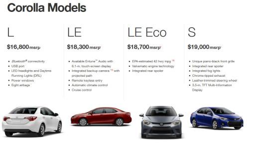 Corolla-2014-L-LE-LE-ECO-S-Model-comparison-and-price